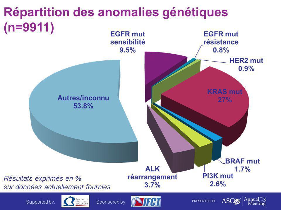 Répartition des anomalies génétiques (n=9911) Résultats exprimés en % sur données actuellement fournies Supported by:Sponsored by:
