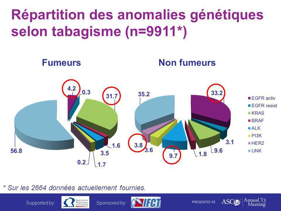 Répartition des anomalies génétiques selon tabagisme (n=9911*) * Sur les 2664 données actuellement fournies. Supported by:Sponsored by:
