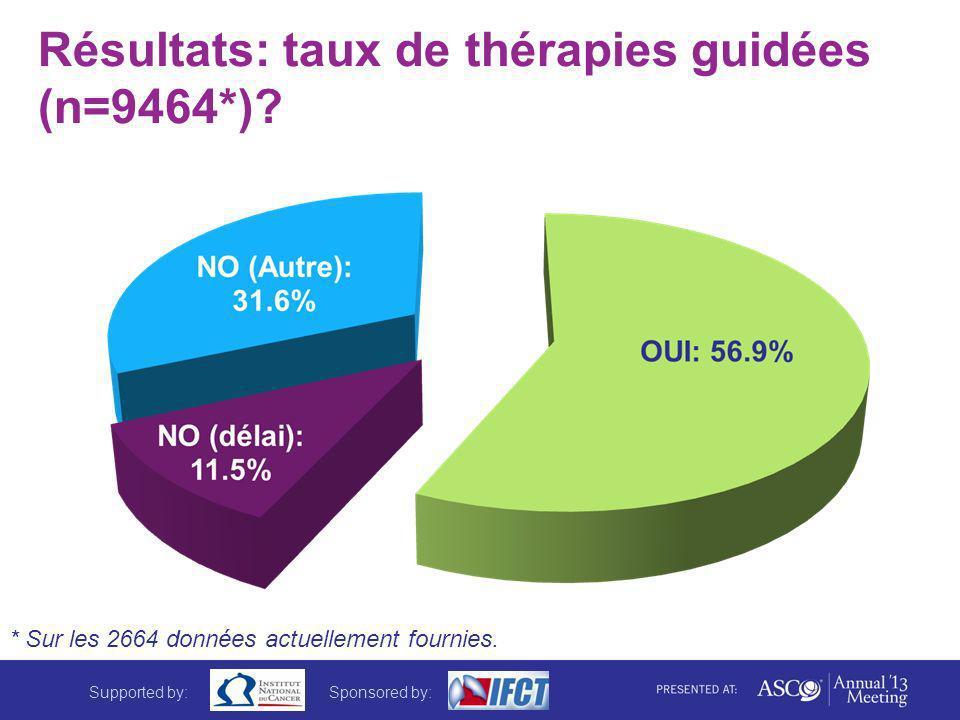 Résultats: taux de thérapies guidées (n=9464*)? * Sur les 2664 données actuellement fournies. Supported by:Sponsored by: