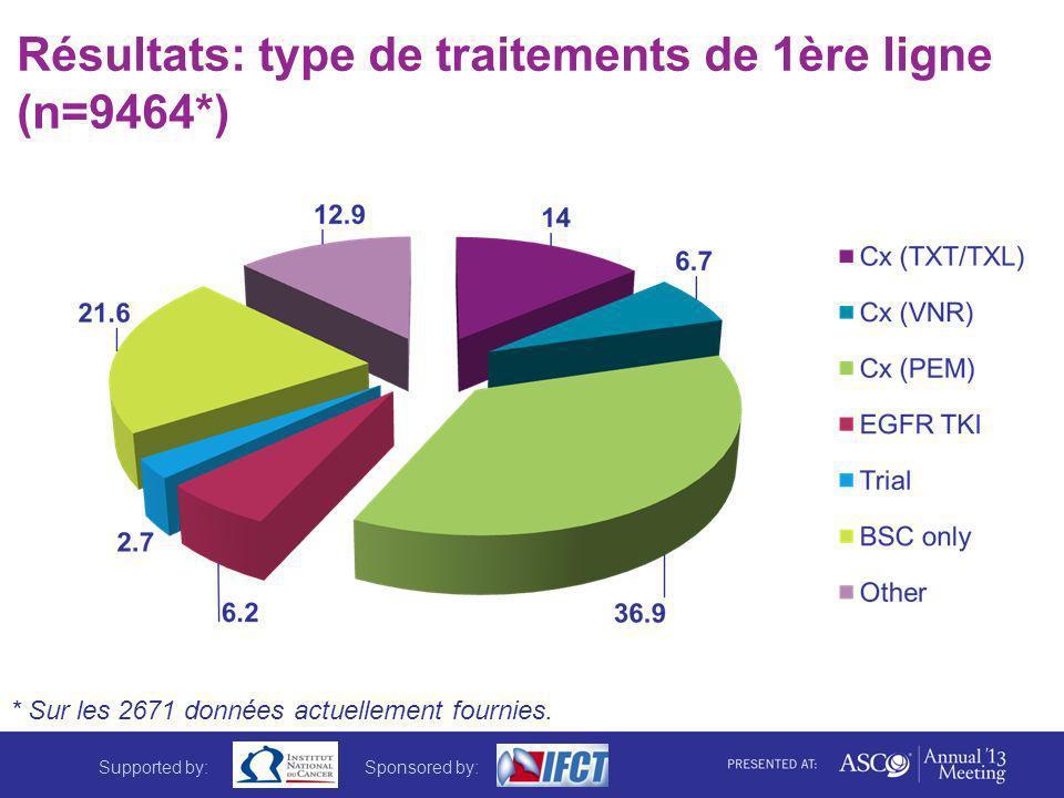 Résultats: type de traitements de 1ère ligne (n=9464*) * Sur les 2671 données actuellement fournies. Supported by:Sponsored by: