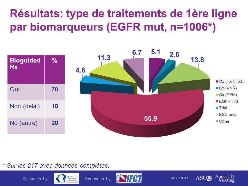 Résultats: type de traitements de 1ère ligne par biomarqueurs (EGFR mut, n=1006*) * Sur les 217 avec données complètes. Bioguided Rx % Oui70 Non (déla