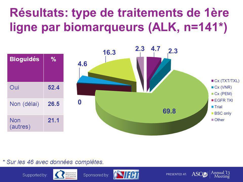 Résultats: type de traitements de 1ère ligne par biomarqueurs (ALK, n=141*) Bioguidés% Oui52.4 Non (délai)26.5 Non (autres) 21.1 * Sur les 46 avec don