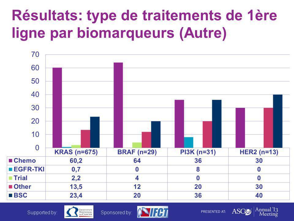 Résultats: type de traitements de 1ère ligne par biomarqueurs (Autre) Supported by:Sponsored by: