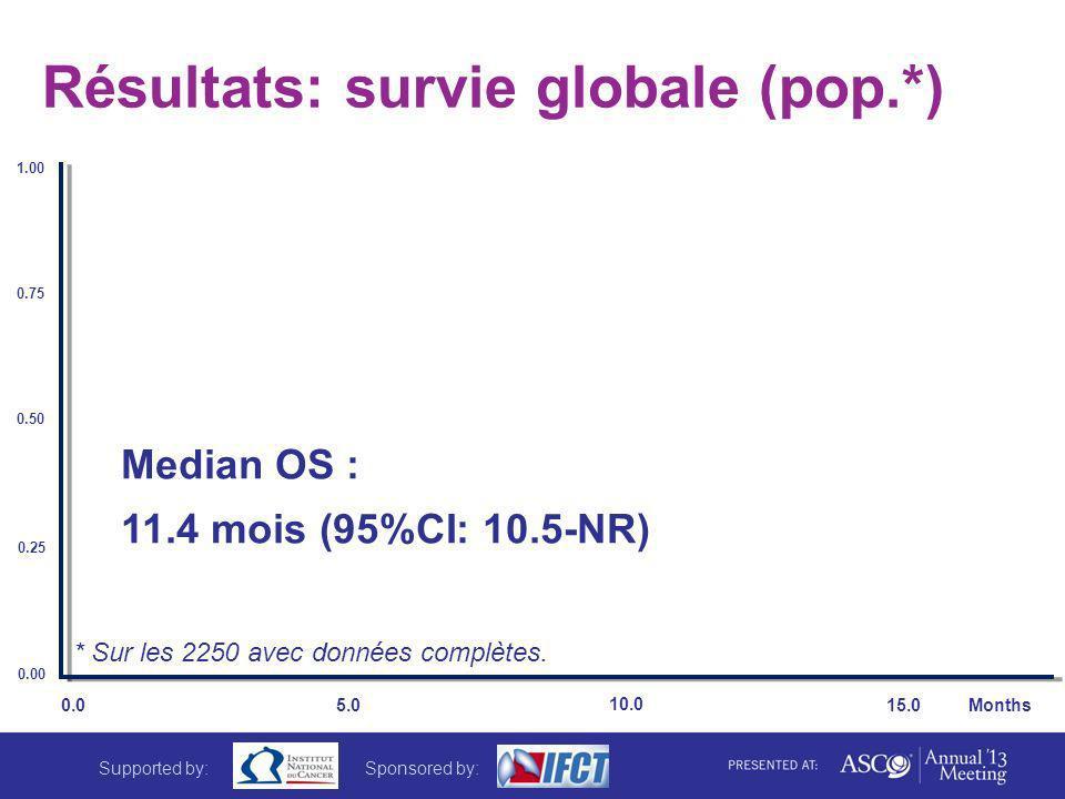 Résultats: survie globale (pop.*) Median OS : 11.4 mois (95%CI: 10.5-NR) 1.00 0.75 0.50 0.25 0.00 0.0 5.0 10.0 15.0 Months * Sur les 2250 avec données