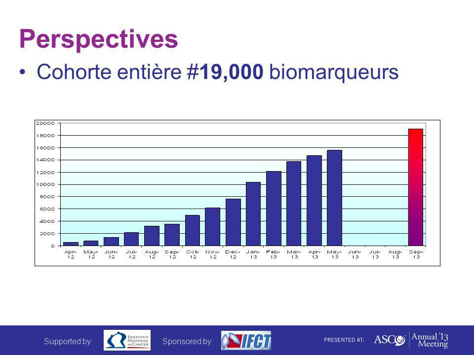 Perspectives Cohorte entière #19,000 biomarqueurs Supported by:Sponsored by: