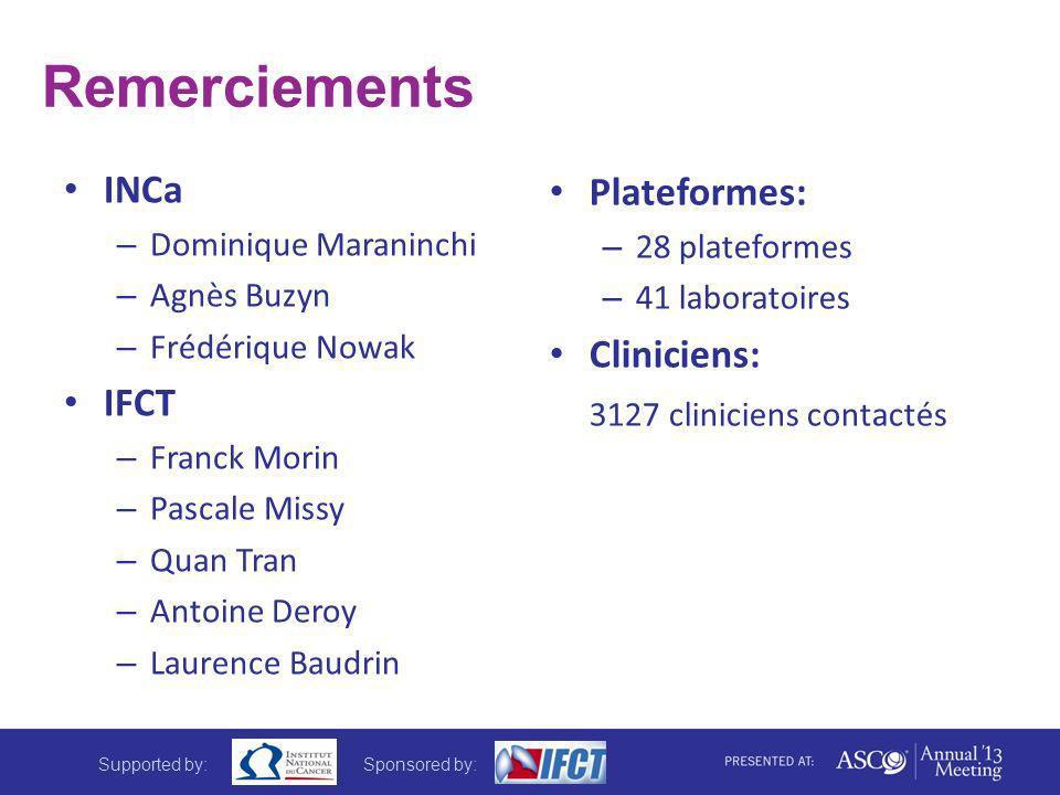 Remerciements INCa – Dominique Maraninchi – Agnès Buzyn – Frédérique Nowak IFCT – Franck Morin – Pascale Missy – Quan Tran – Antoine Deroy – Laurence