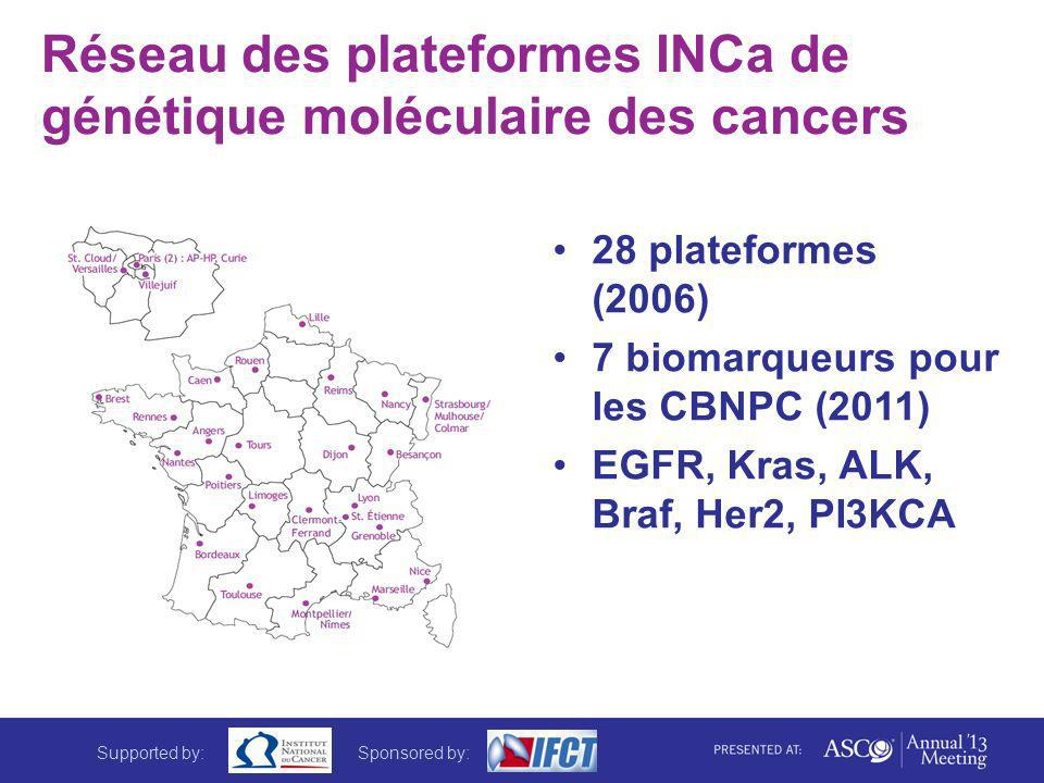 Réseau des plateformes INCa de génétique moléculaire des cancers 28 plateformes (2006) 7 biomarqueurs pour les CBNPC (2011) EGFR, Kras, ALK, Braf, Her