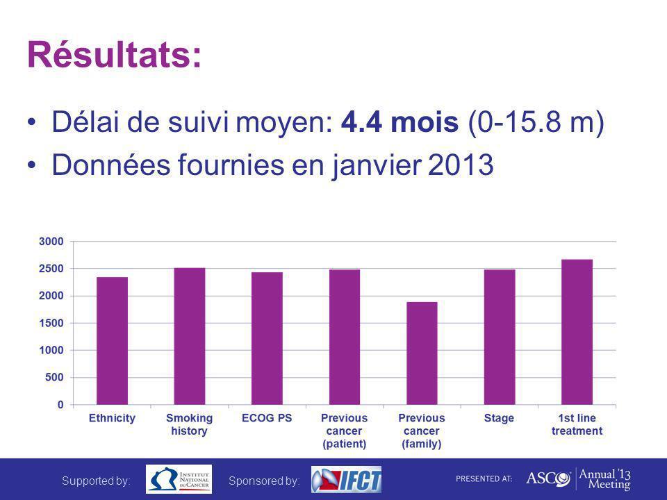 Résultats: Délai de suivi moyen: 4.4 mois (0-15.8 m) Données fournies en janvier 2013 Supported by:Sponsored by: