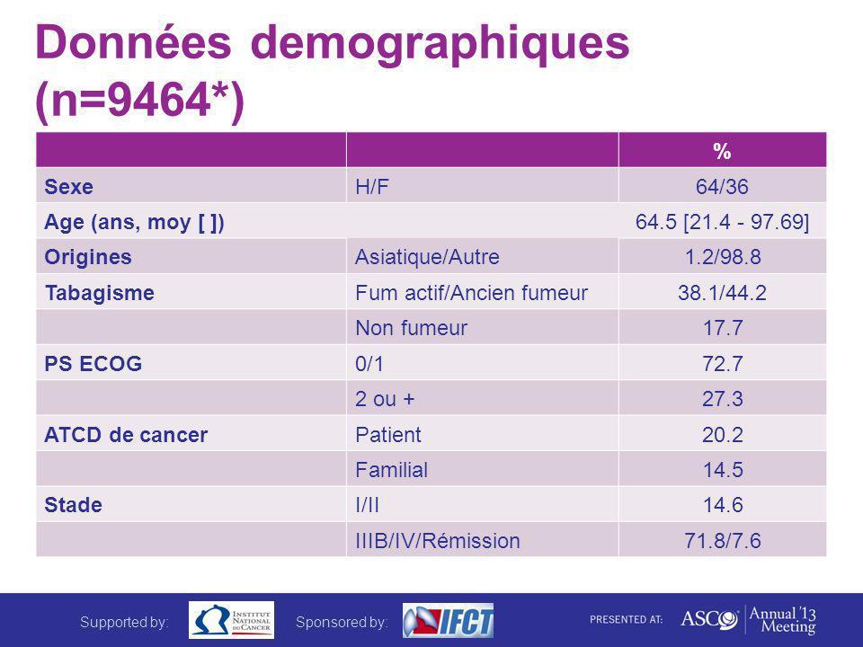 Données demographiques (n=9464*) % SexeH/F64/36 Age (ans, moy [ ])64.5 [21.4 - 97.69] OriginesAsiatique/Autre1.2/98.8 TabagismeFum actif/Ancien fumeur