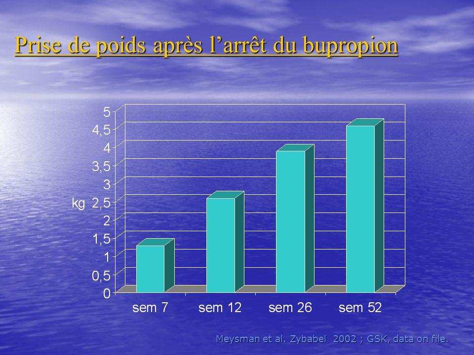 Prise de poids après larrêt du bupropion Meysman et al. Zybabel 2002 ; GSK, data on file.