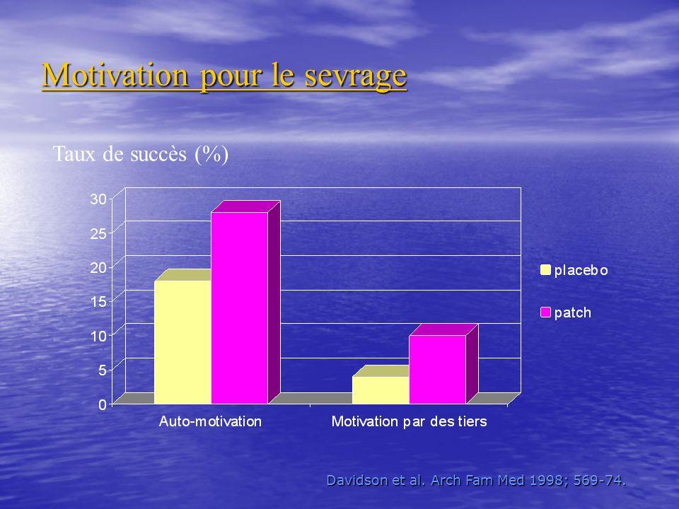 Motivation pour le sevrage Taux de succès (%) Davidson et al. Arch Fam Med 1998; 569-74. Davidson et al. Arch Fam Med 1998; 569-74.