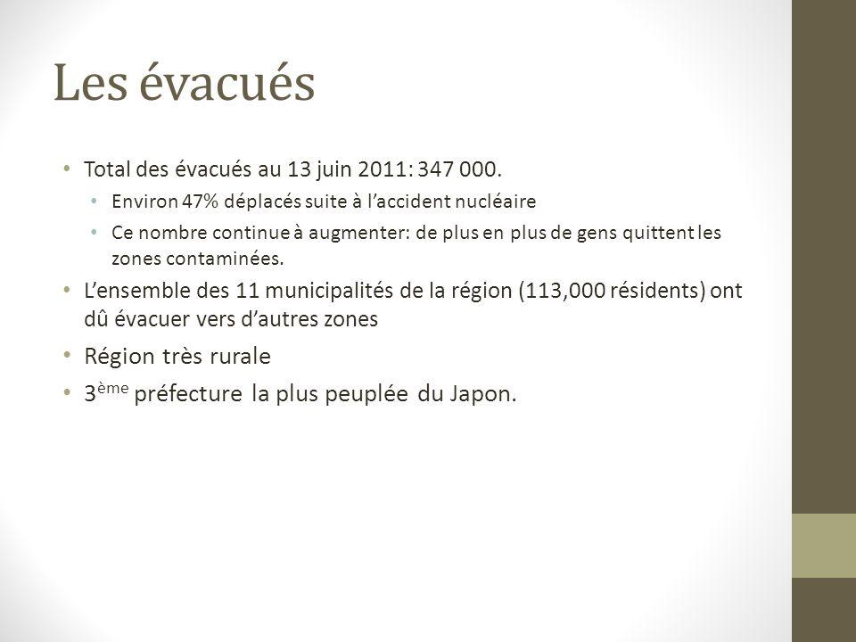 Les évacués Total des évacués au 13 juin 2011: 347 000. Environ 47% déplacés suite à laccident nucléaire Ce nombre continue à augmenter: de plus en pl