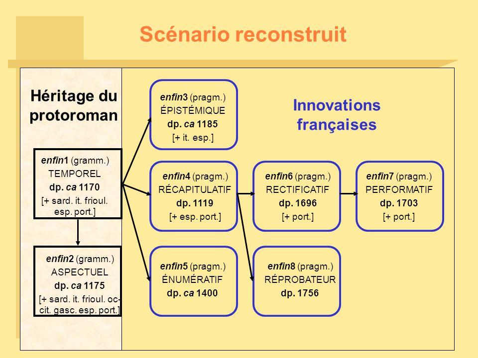 Scénario reconstruit enfin4 (pragm.) RÉCAPITULATIF dp. 1119 [+ esp. port.] enfin3 (pragm.) ÉPISTÉMIQUE dp. ca 1185 [+ it. esp.] Héritage du protoroman