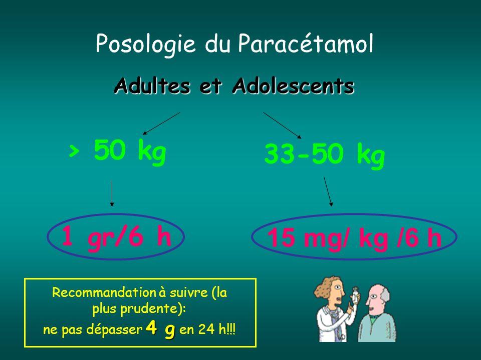 Posologie du Paracétamol Adultes et Adolescents > 50 kg 1 gr/6 h 33-50 kg 15 mg/ kg /6 h Recommandation à suivre (la plus prudente): 4 g ne pas dépass