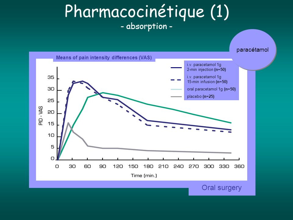 Pharmacocinétique (1) - absorption - i.v.paracetamol 1g 2-min injection (n=50) i.v.
