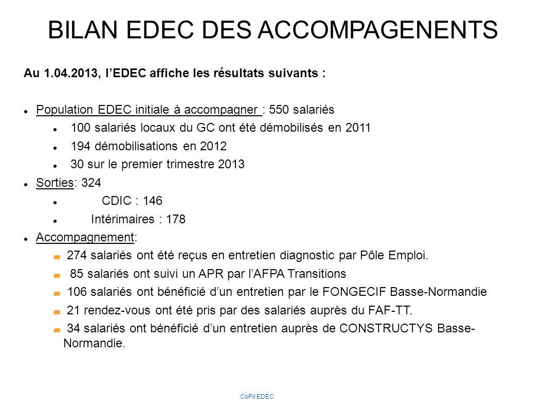 BILAN EDEC REAFFECTATIONS Au 1.04.2013, lEDEC affiche les résultats suivants : Estimation des réaffectations après démobilisation Pour les CDIC : 146 personnes démobilisées : - 57 embauches dont 41 en CDI par Bouygues et 16 par un autre employeur, - 11 reclassements ( majorité chantier EPR) ont été effectués après une inscription à Pôle emploi, - 67 personnes demeurent dans le fichier de Pôle emploi - incertitude sur 11 CDIC non réinscrits (départ en retraite, décès, rupture conventionnelle, départ de la Région.