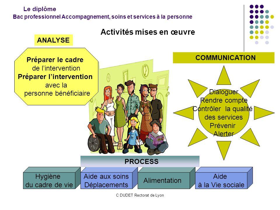 C DUDET Rectorat de Lyon Bac professionnel Accompagnement, soins et services à la personne Aide aux soins Déplacements Hygiène du cadre de vie Aliment