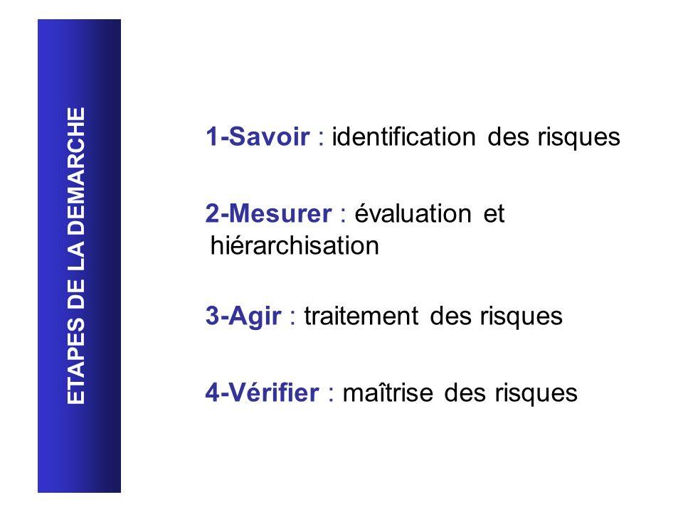 1-Savoir : identification des risques 2-Mesurer : évaluation et hiérarchisation 3-Agir : traitement des risques 4-Vérifier : maîtrise des risques ETAP