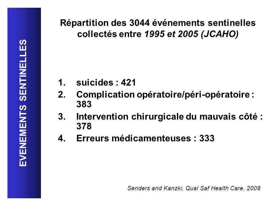 1.suicides : 421 2.Complication opératoire/péri-opératoire : 383 3.Intervention chirurgicale du mauvais côté : 378 4.Erreurs médicamenteuses : 333 Sen