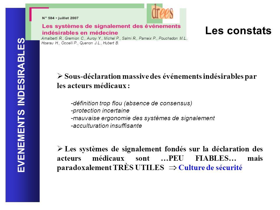EVENEMENTS INDESIRABLES Les constats Amalberti R., Gremion C., Auroy Y., Michel P., Salmi R., Parneix P., Pouchadon M.L., Hoarau H., Occelli P., Queno