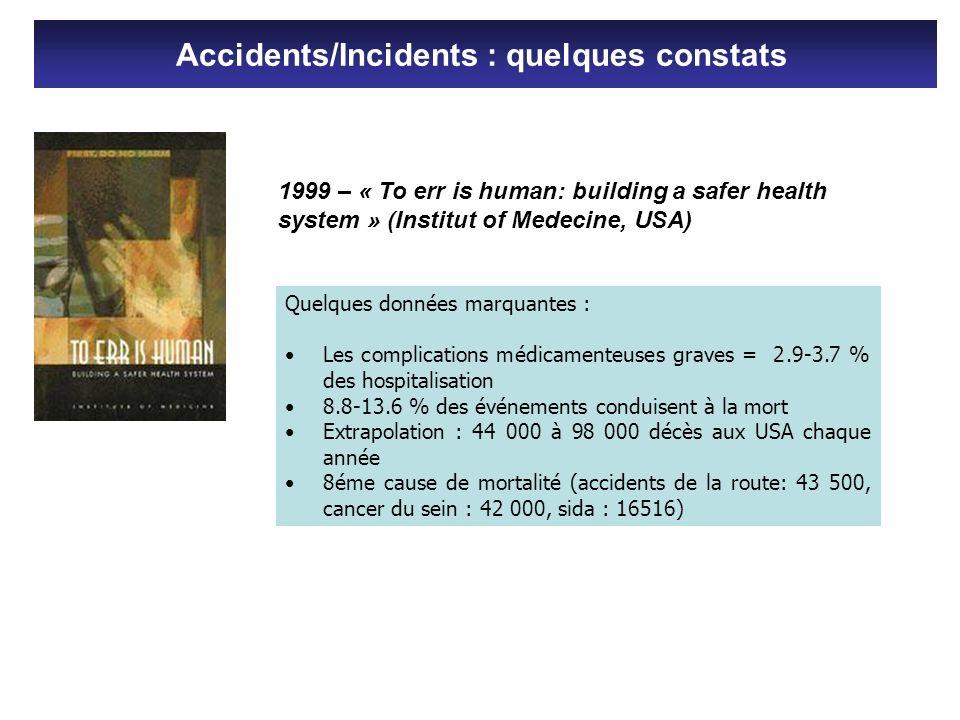 Événements indésirables par séjour Australie16 % UK11 % Danemark9 % Canada7,5 % Évitables 50 % (1995) 50 % (2001) 40 % (2001) 37 % (2004) Les 3 types daccidents évitables les plus fréquents dans les établissements de santé sont les erreurs médicamenteuses, les chutes et les infections nosocomiales (IOM, 1999).