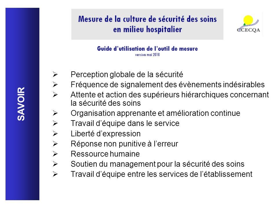 SAVOIR Perception globale de la sécurité Fréquence de signalement des évènements indésirables Attente et action des supérieurs hiérarchiques concernan