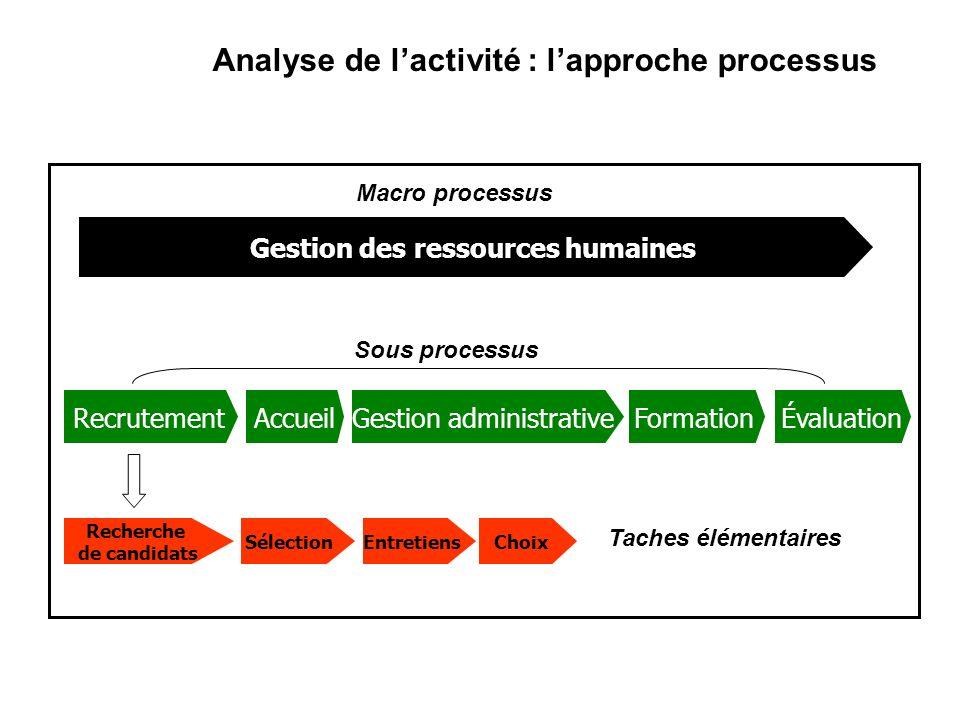 Analyse de lactivité : lapproche processus Gestion des ressources humaines RecrutementAccueilGestion administrative FormationÉvaluation Sous processus