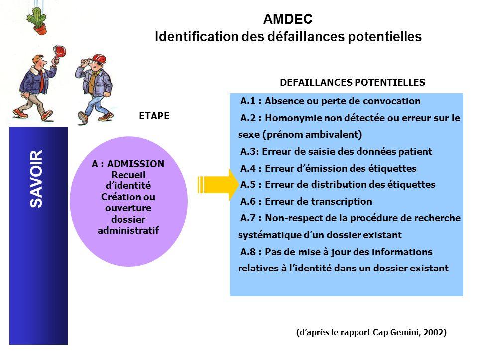 SAVOIR AMDEC Identification des défaillances potentielles A.1 : Absence ou perte de convocation A.2 : Homonymie non détectée ou erreur sur le sexe (pr