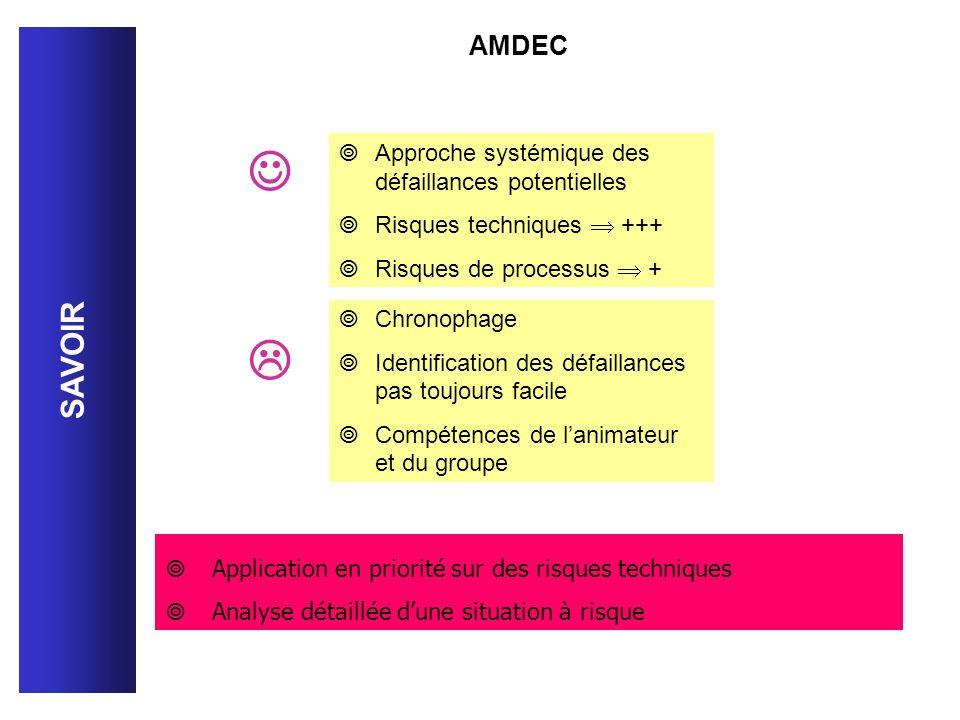 Approche systémique des défaillances potentielles Risques techniques +++ Risques de processus + Chronophage Identification des défaillances pas toujou