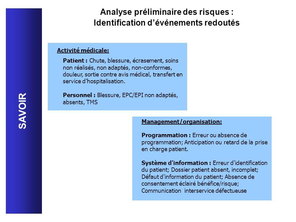 Management/organisation: Programmation : Erreur ou absence de programmation; Anticipation ou retard de la prise en charge patient. Système d'informati