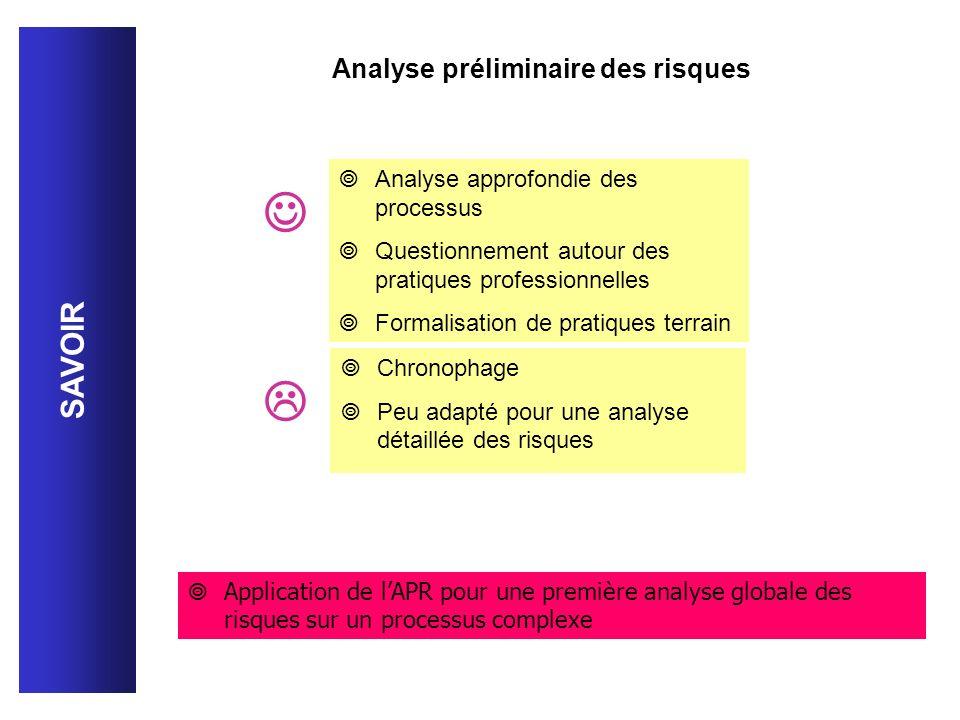 Analyse approfondie des processus Questionnement autour des pratiques professionnelles Formalisation de pratiques terrain Chronophage Peu adapté pour