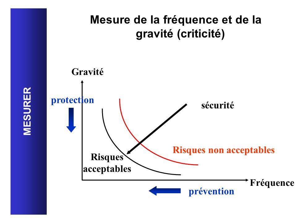 Mesure de la fréquence et de la gravité (criticité) MESURER Gravité Fréquence Risques non acceptables Risques acceptables sécurité prévention protecti