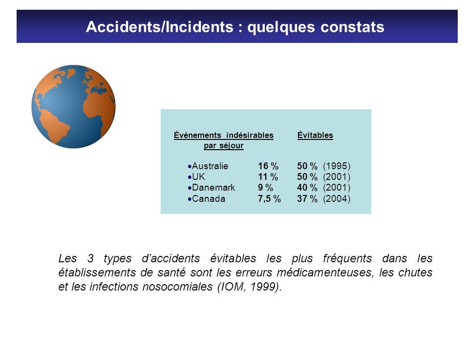 Événements indésirables par séjour Australie16 % UK11 % Danemark9 % Canada7,5 % Évitables 50 % (1995) 50 % (2001) 40 % (2001) 37 % (2004) Les 3 types