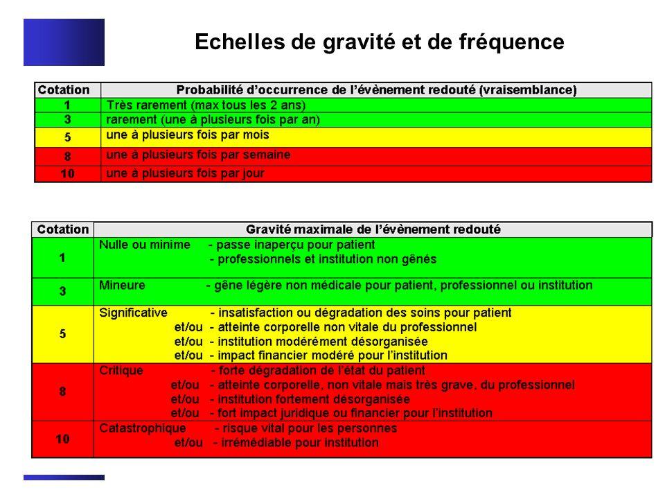 Echelles de gravité et de fréquence MESURER