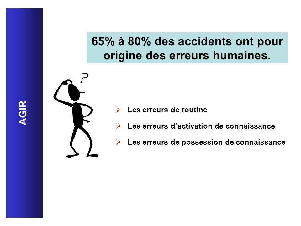 65% à 80% des accidents ont pour origine des erreurs humaines. Les erreurs de routine Les erreurs dactivation de connaissance Les erreurs de possessio