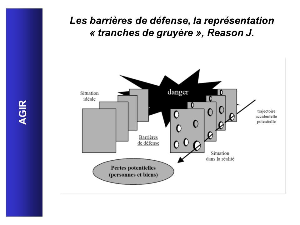 Les barrières de défense, la représentation « tranches de gruyère », Reason J. AGIR