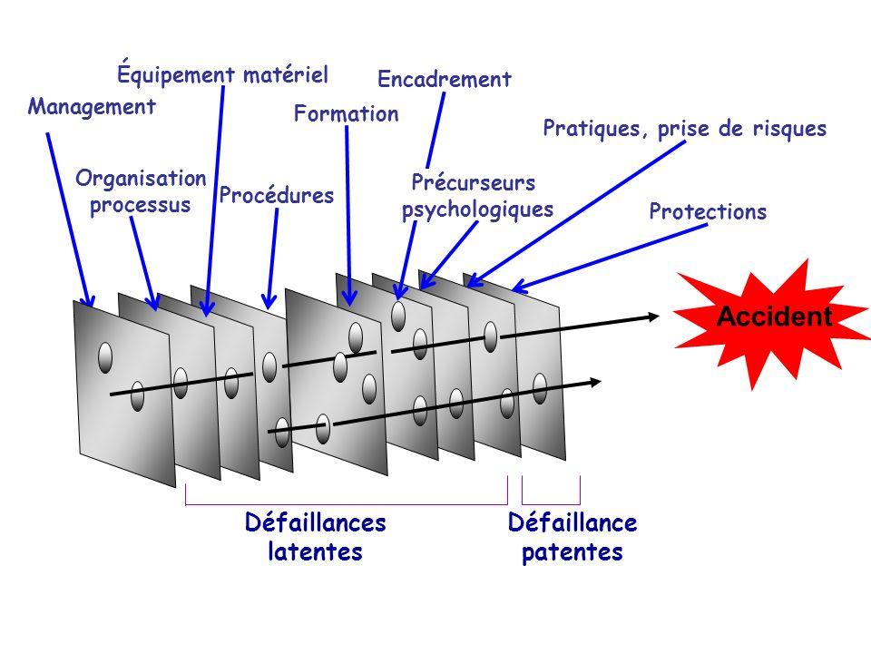 Accident Défaillance patentes Management Formation Encadrement Pratiques, prise de risques Protections Précurseurs psychologiques Défaillances latente