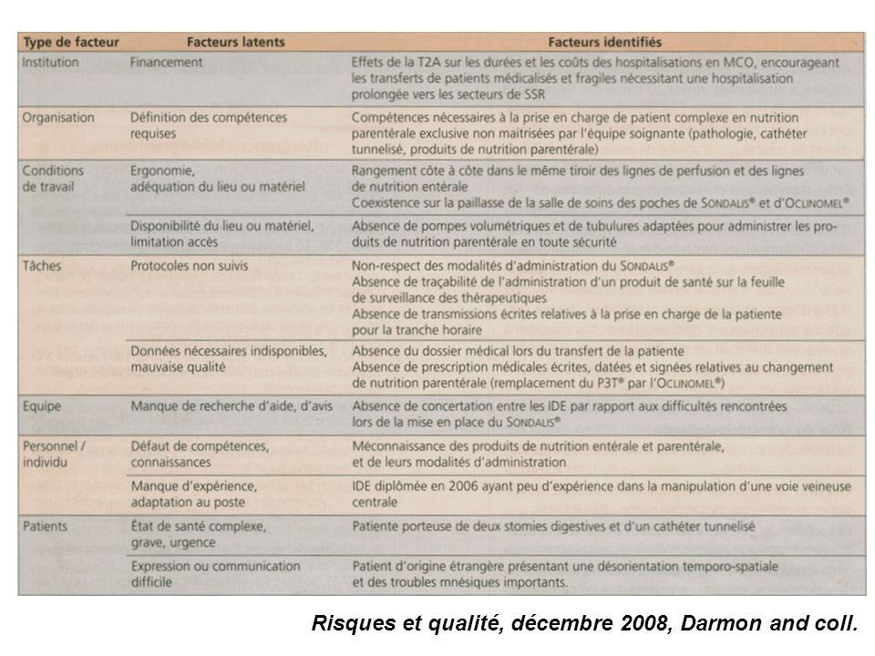 Exemple ? Risques et qualité, décembre 2008, Darmon and coll.
