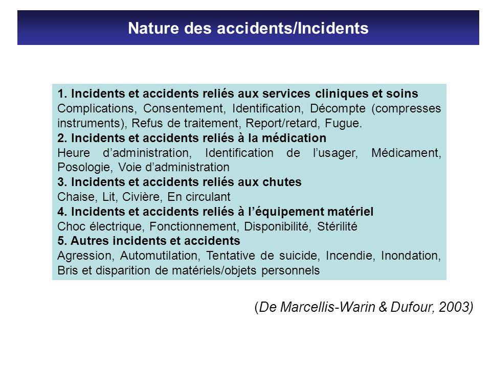 1. Incidents et accidents reliés aux services cliniques et soins Complications, Consentement, Identification, Décompte (compresses instruments), Refus