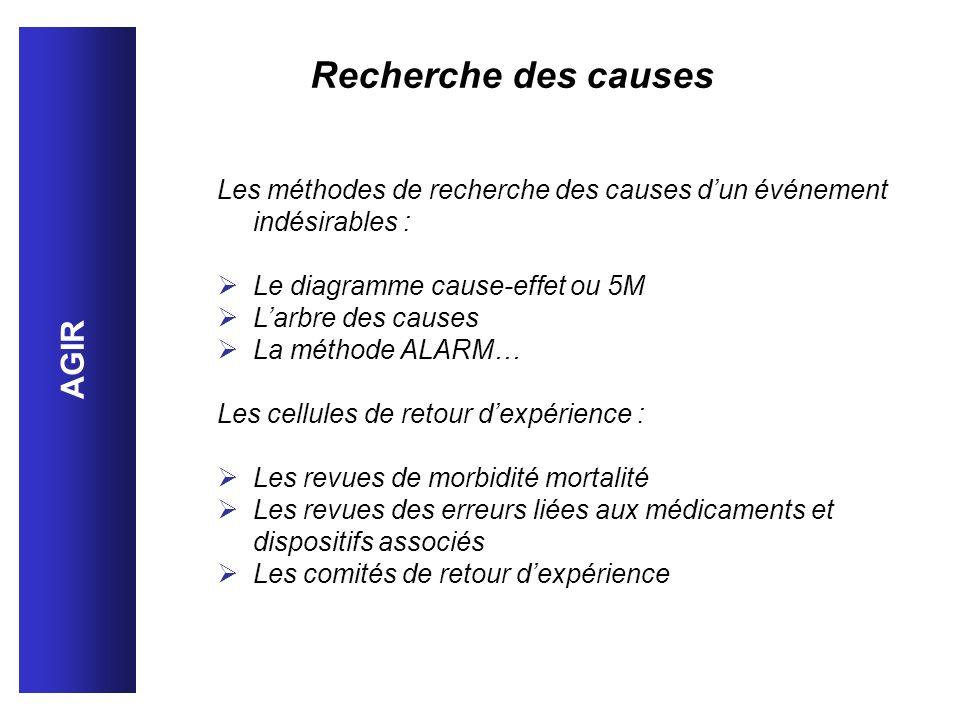 AGIR Les méthodes de recherche des causes dun événement indésirables : Le diagramme cause-effet ou 5M Larbre des causes La méthode ALARM… Les cellules
