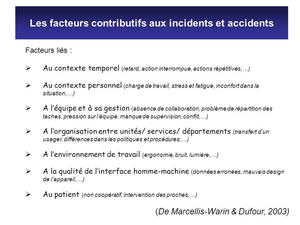 Facteurs liés : Au contexte temporel (retard, action interrompue, actions répétitives,…) Au contexte personnel (charge de travail, stress et fatigue,