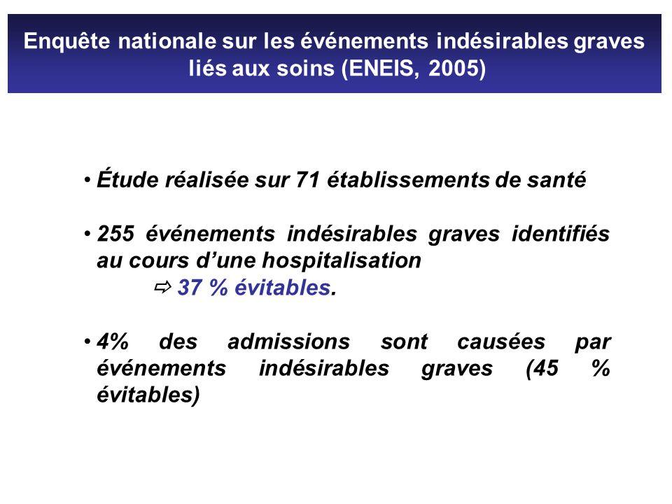 Enquête nationale sur les événements indésirables graves liés aux soins (ENEIS, 2005) Étude réalisée sur 71 établissements de santé 255 événements ind