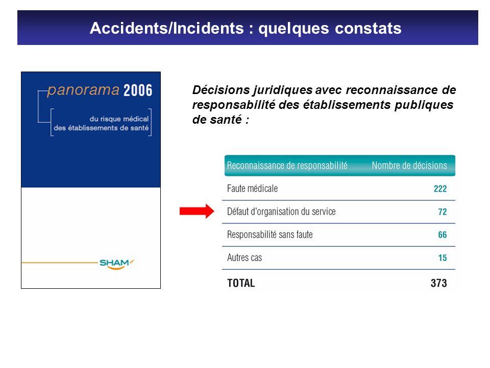 Décisions juridiques avec reconnaissance de responsabilité des établissements publiques de santé : Accidents/Incidents : quelques constats