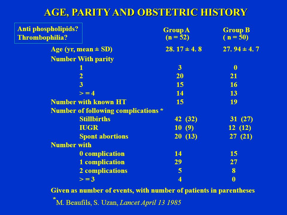 AGE, PARITY AND OBSTETRIC HISTORY Group AGroup B (n = 52)( n = 50) Age (yr, mean ± SD)28.