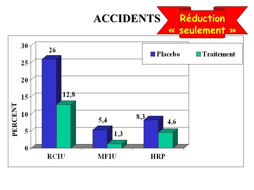 ACCIDENTS PERCENT Réduction « seulement »