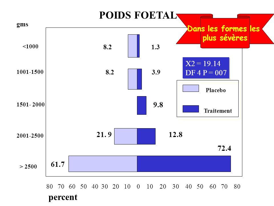 POIDS FOETAL 8.2 1.3 Placebo Traitement 9.8 21. 9 12.8 61.7 72.4 percent 80 70 60 50 40 30 20 10 0 10 20 30 40 50 60 70 80 8.2 3.9 X2 = 19.14 DF 4 P =
