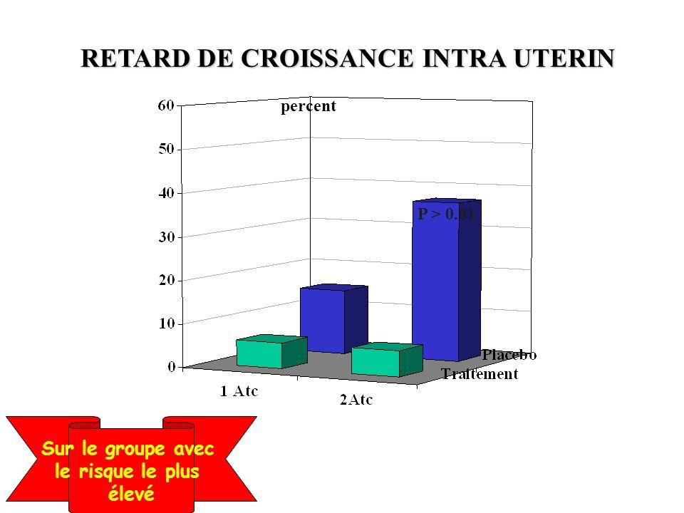 RETARD DE CROISSANCE INTRA UTERIN P > 0.01 percent Sur le groupe avec le risque le plus élevé