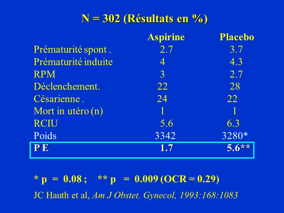 N = 302 (Résultats en %) Aspirine Placebo Prématurité spont. 2.7 3.7 Prématurité induite 4 4.3 RPM 3 2.7 Déclenchement. 22 28 Césarienne. 24 22 Mort i