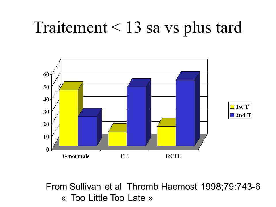 Traitement < 13 sa vs plus tard From Sullivan et al Thromb Haemost 1998;79:743-6 « Too Little Too Late »