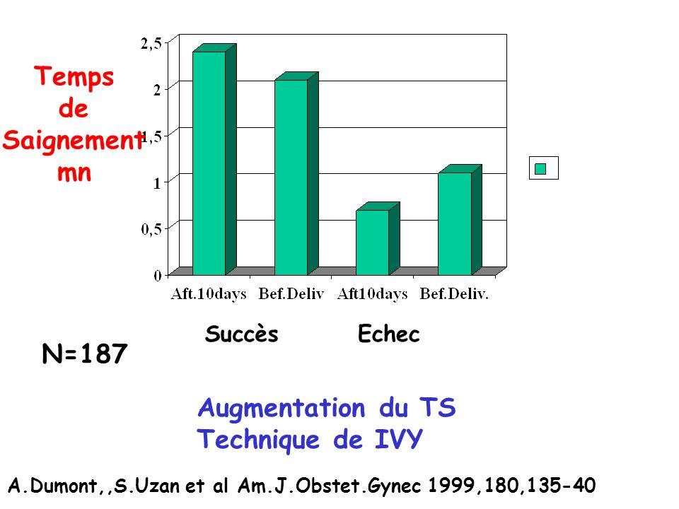 SuccèsEchec Augmentation du TS Technique de IVY Temps de Saignement mn A.Dumont,,S.Uzan et al Am.J.Obstet.Gynec 1999,180,135-40 N=187